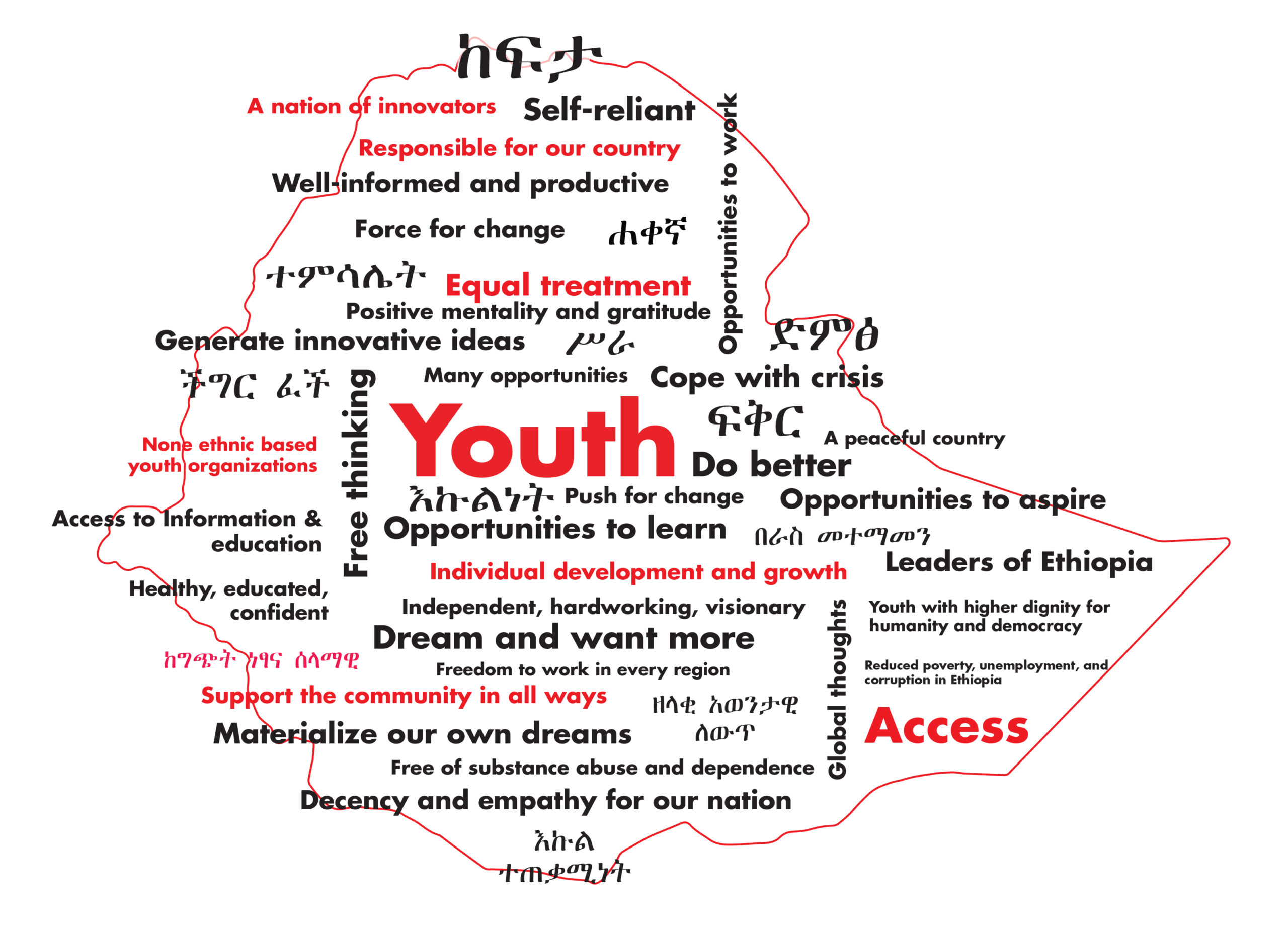 Youth Vision map